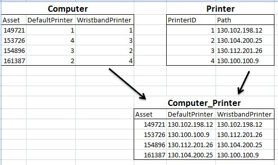 Many-to-Many Relationship Table - SQL Server Q&A from the SQL ...