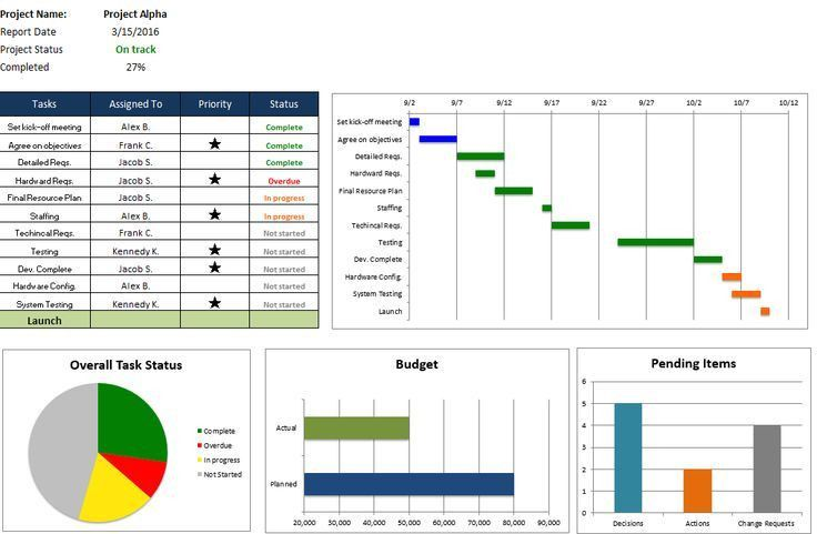 Professional Business Dashboard Spreadsheet Templates – Microsoft ...
