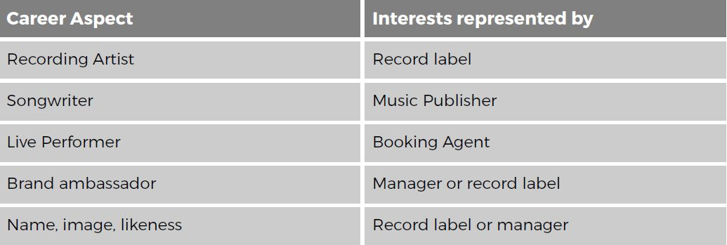 The Role Of Artist Managers And Booking AgentsResilient Music