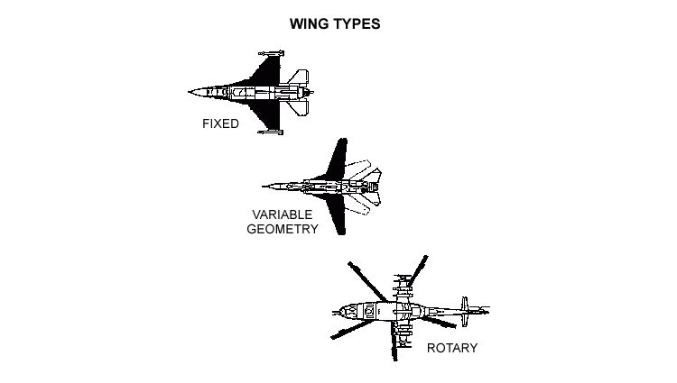 Chapter 3 - Page 2 Aircraft Recognition