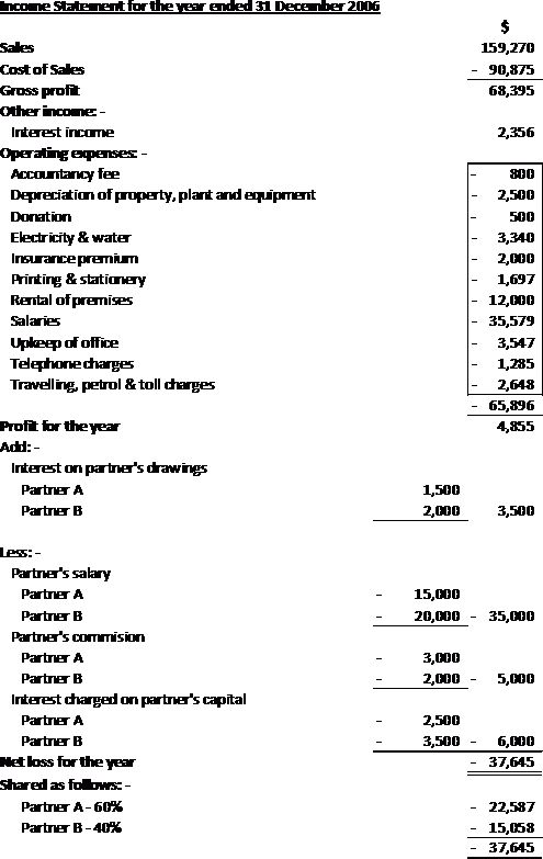 Partnership – Example of Income Statement and Balance Sheet, Part ...