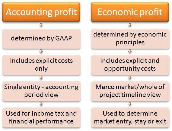 Economic Profit | Boundless Economics