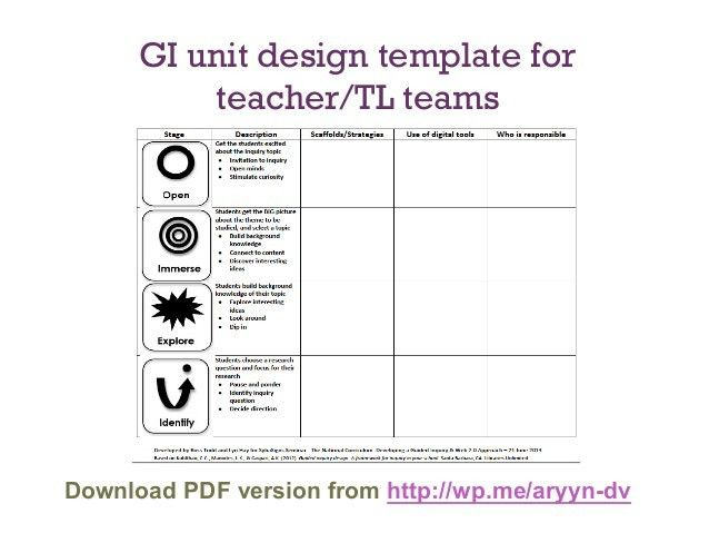 Guided Inquiry : An Instructional Framework for Designing Effective I…