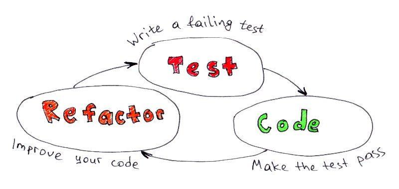 Visual Test-Driven Development For Responsive Interface Design ...
