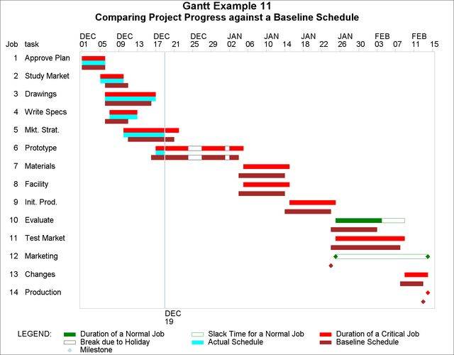 Example 8.11 Comparing Progress Against a Baseline Schedule :: SAS ...