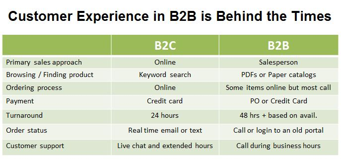 Your B2B Customer Experience...It's Behind the Times.