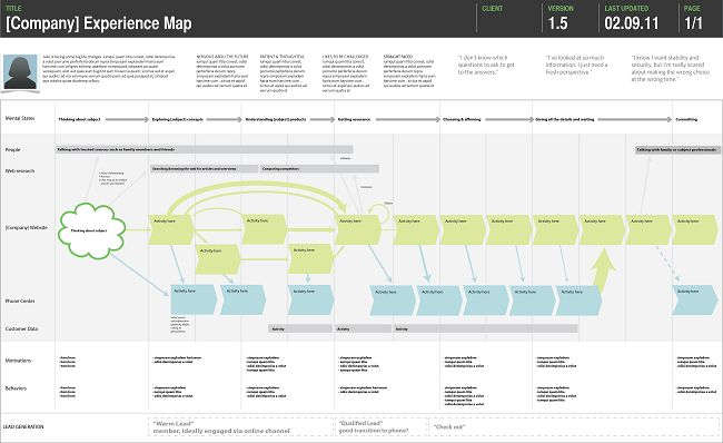 Ultimate Guide to Customer Experience Mapping: How to Map the CX ...