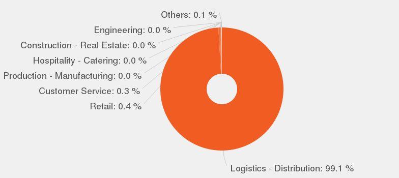 Delivery Driver job description - JobisJob United Kingdom