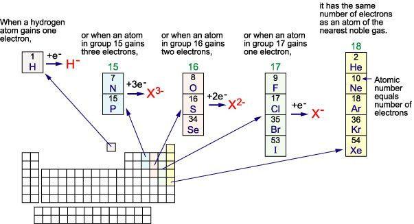 Anion Names and Formulas