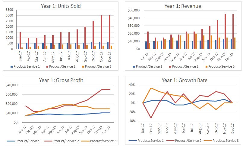 Sales Forecast Model Template Excel Free Download