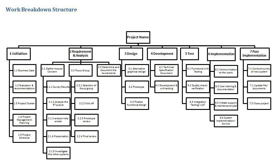 Work Breakdown Structure Sample. 2 The Wbs The Work Breakdown ...