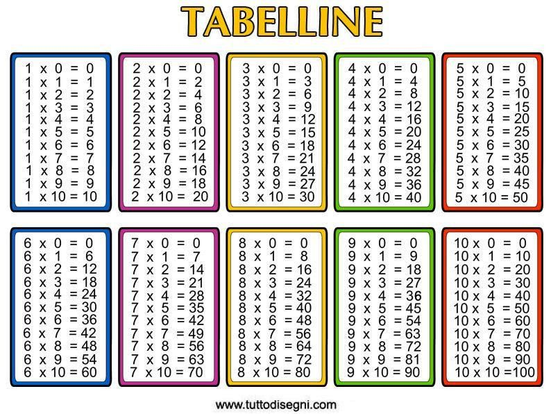 Free Multiplication Table Worksheets Printable - Multiplication ...