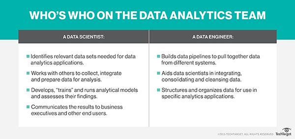 What is data analytics (DA)? - Definition from WhatIs.com