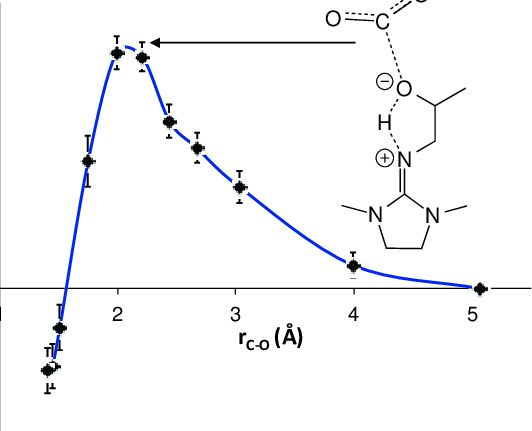 Free energy of CO2 binding by 1-IPADM-2-BOL as a function of the ...