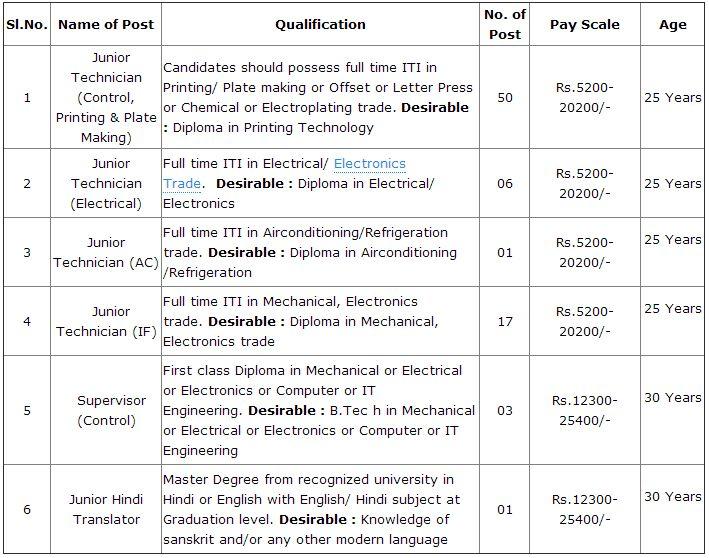 Junior Technician job position in Security Printing Press