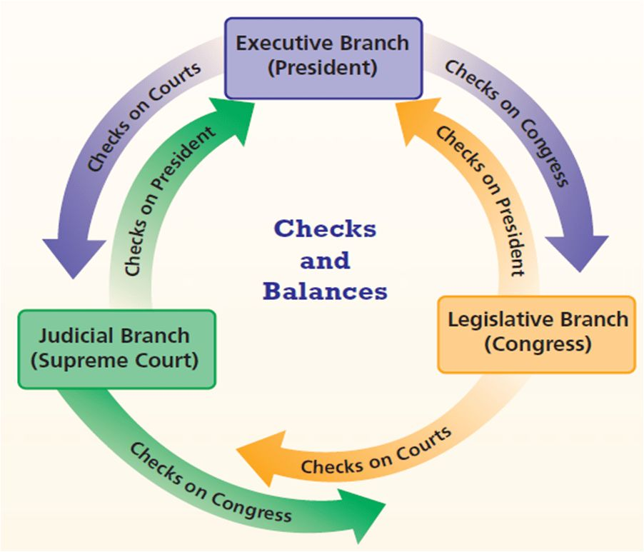 Checks & Balances - ~