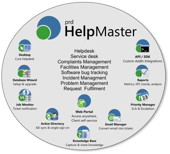Australian helpdesk software for customer service, help desk and ITSM
