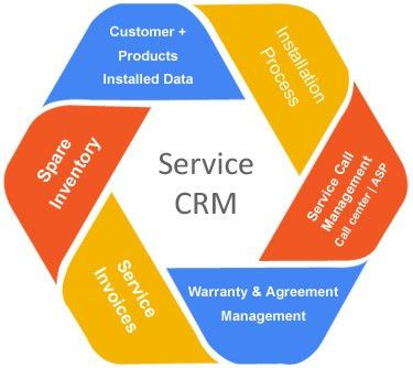 Custom CRM Development - TechnoChords SoftwareTechnoChords Software