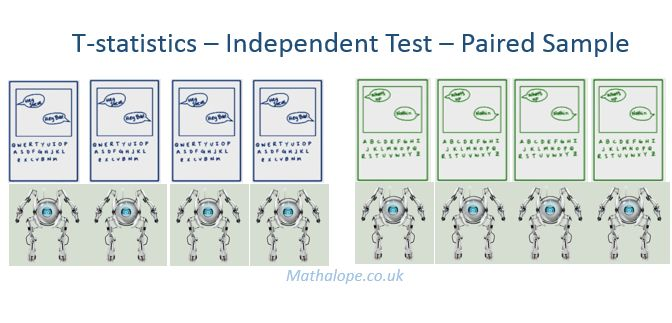 Udacity – Inferential Statistics – Hypothesis Testing – T ...