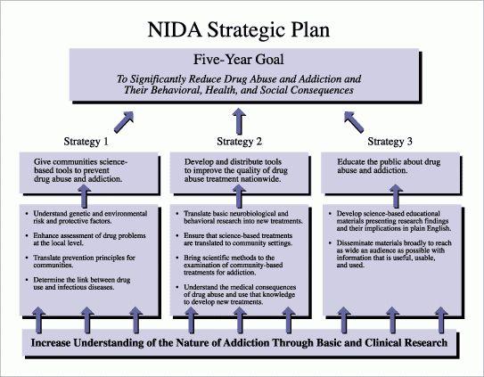 NIDA NOTES - NIDA's Strategic Plan for 2000-2005
