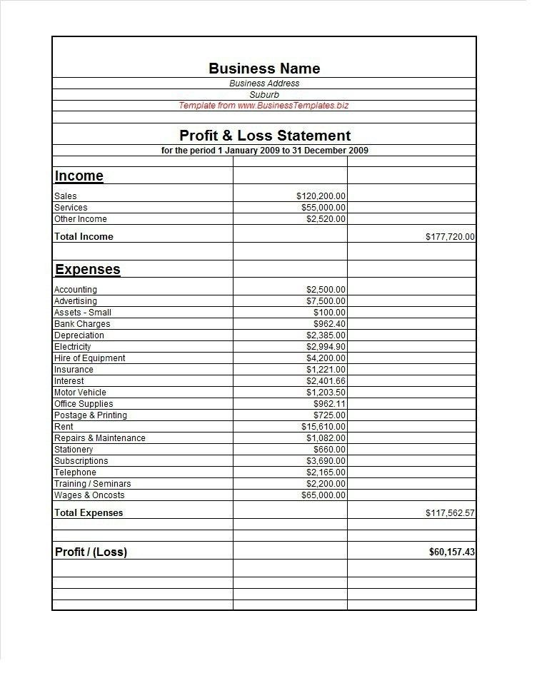 Basic Profit And Loss Statement Template | Samples.csat.co