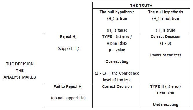 Hypothesis Testing | Kumar P | Pulse | LinkedIn