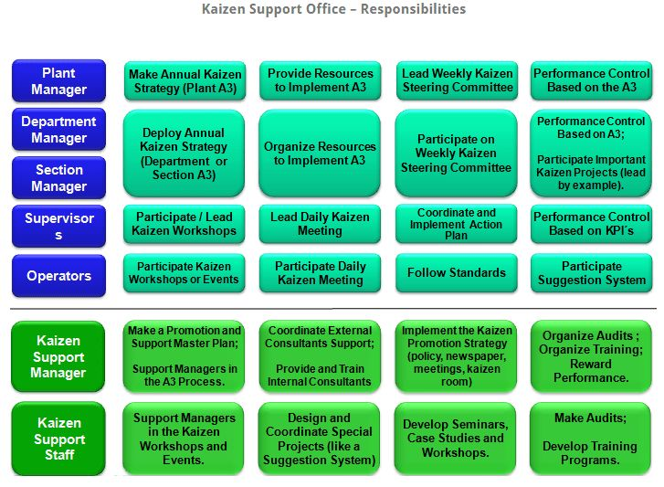 Kaizen Support Office: Vital to lean culture