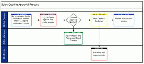 Business Analyst | Reinventing the Swim Lane Diagram. Part 1