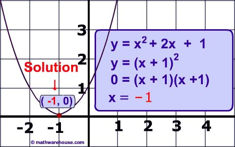 The Quadratic Formula to solve quadratic equations Step by step ...