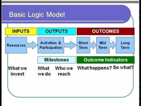 33 best Logic Model Resources images on Pinterest | Program ...