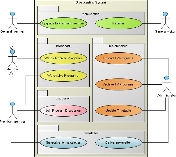 Use Case Diagram - UML 2 Diagrams - UML Modeling Tool