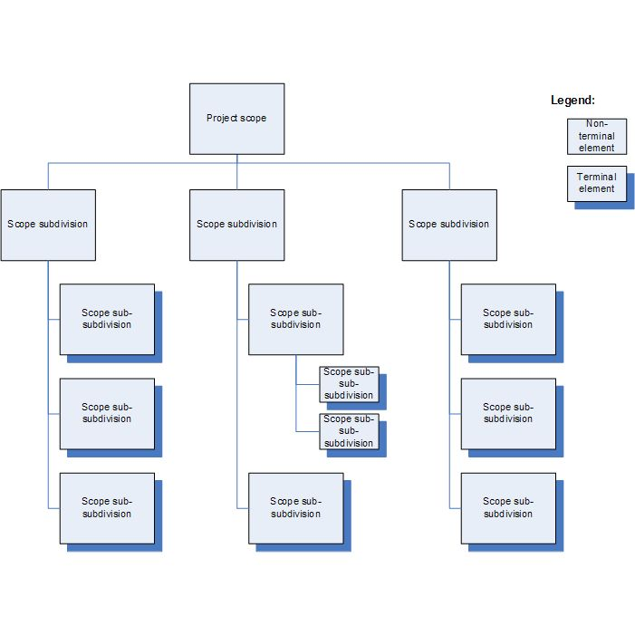 Work Breakdown Structure - How WBS applies to Project Management ...