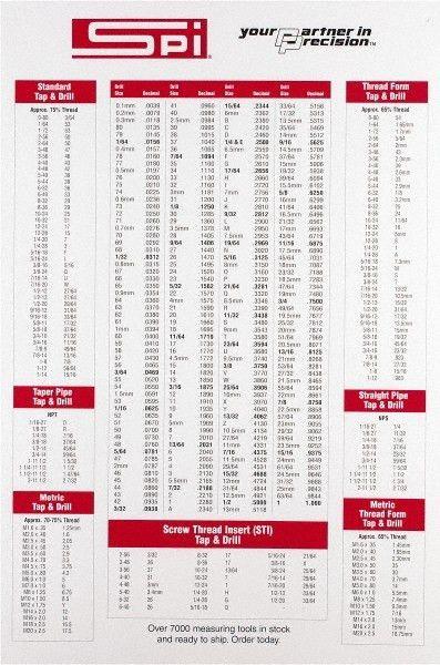 Decimal Chart 78010360 - MSC