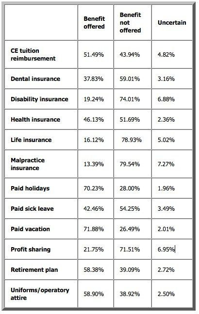 RDH eVillage Salary Survey, part 2: Hygienists wary of job ...