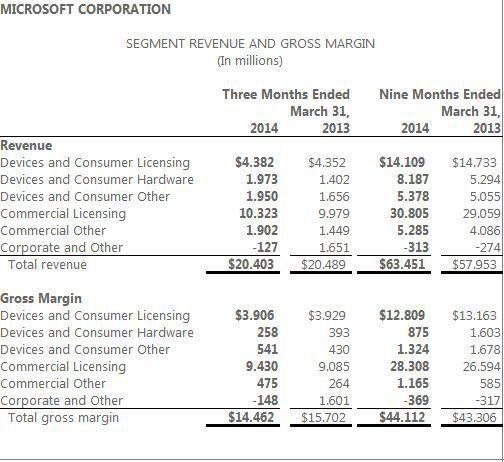 Microsoft Announces Q3 Financial Results: 1.2 Million Xbox One ...