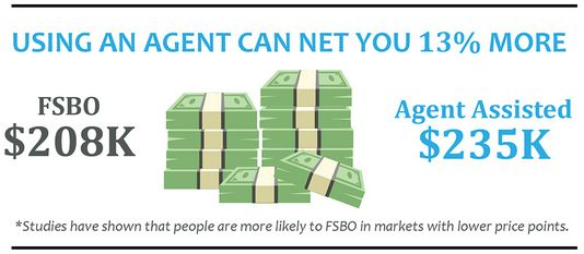 FSBOs vs. Real Estate Agents. Do agents really sell homes for 13 ...