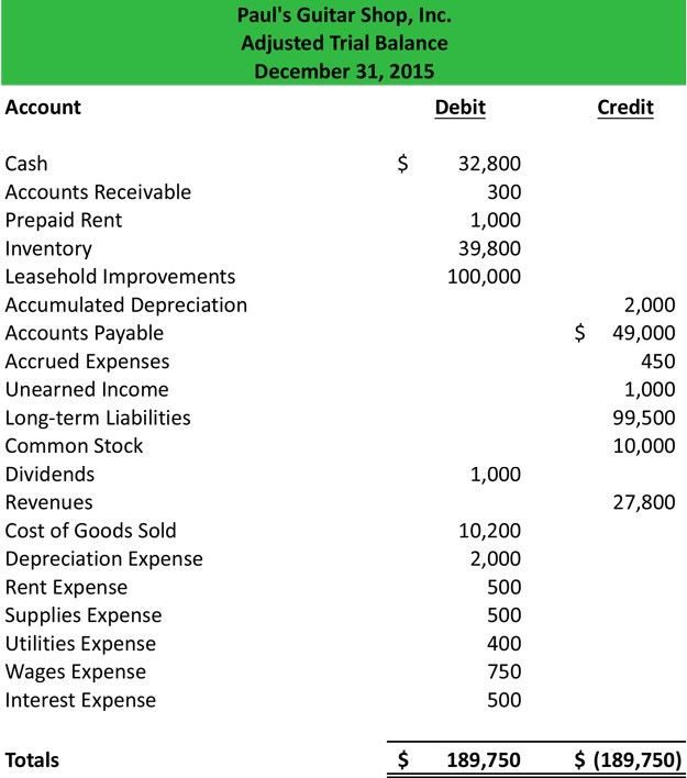 Adjusted Trial Balance | Format | Preparation | Example