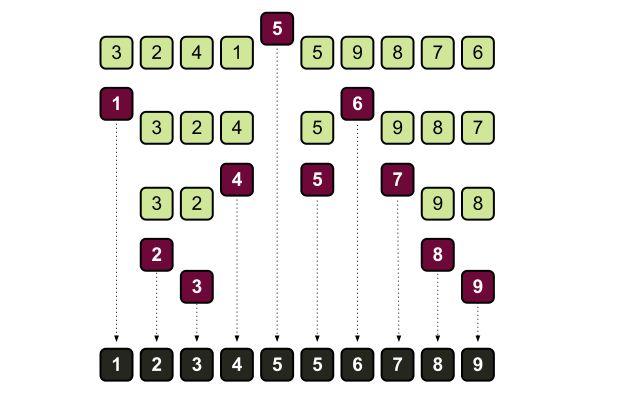 Computer Algorithms: Quicksort - CodeProject
