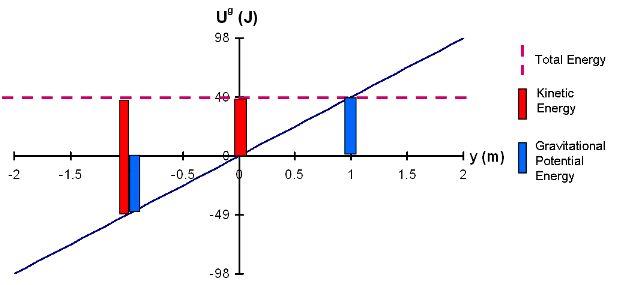 Module 6 -- Energy Bar Diagrams - PER wiki