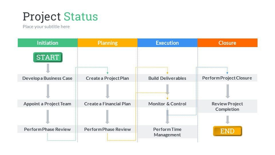 Project Status PowerPoint Presentation Template by SanaNik ...