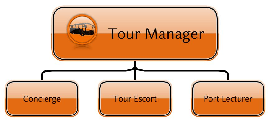 Tours – Costa Career