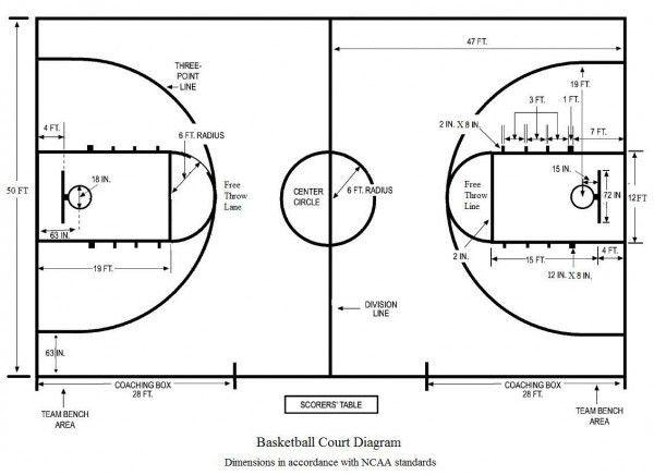 Basketball Court Diagram   Diagram   Pinterest   Basketball court