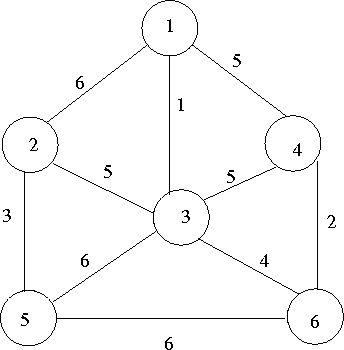 8.3.2 Prim's Algorithm