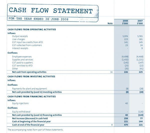 Income Statement Template Page 2 Financial Statements Templates ...
