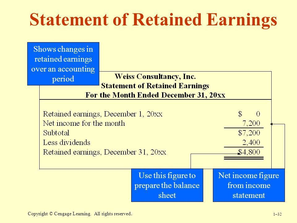 Uses of Accounting Information and the Financial Statements - ppt ...