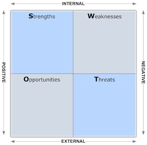 blank swot analysis chart template
