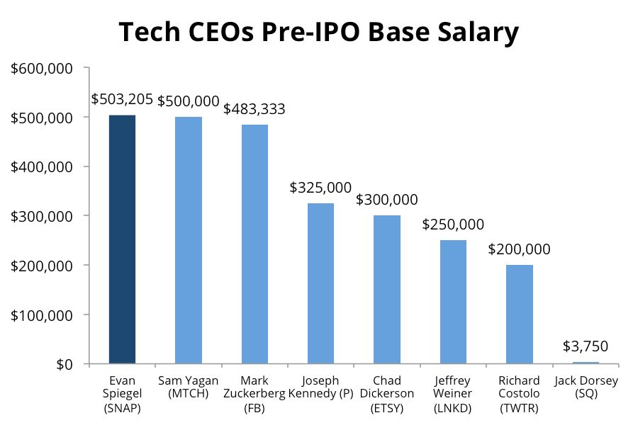 Equilar | Snap Inc.: CEO Pay Compared to Other Tech IPOs