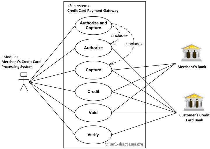 UML use case diagram example for a credit cards processing system ...