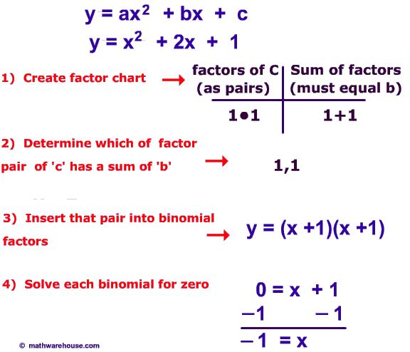 How to Solve Quadratic Equation by factoring. Video Tutorial ...