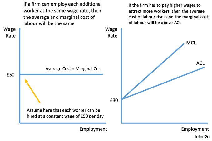 Average and Marginal Cost of Labour | tutor2u Economics